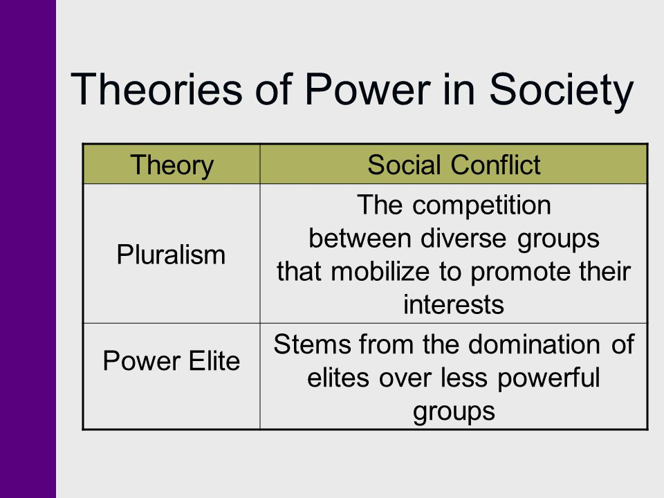 Theories of Power in Society TheorySocial Conflict Pluralism The competition between diverse groups that mobilize to promote their interests Power Elite Stems from the domination of elites over less powerful groups