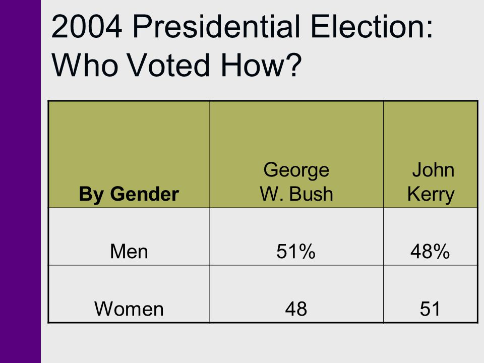 2004 Presidential Election: Who Voted How? By Gender George W. Bush John Kerry Men51%48% Women4851