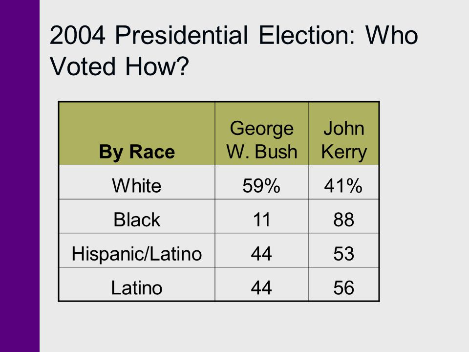 2004 Presidential Election: Who Voted How. By Race George W.