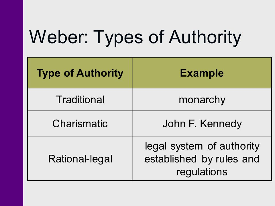 Weber: Types of Authority Type of AuthorityExample Traditionalmonarchy CharismaticJohn F.