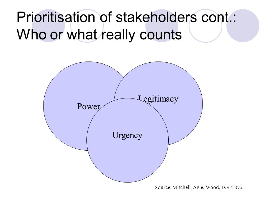 Prioritisation of stakeholders cont.: Who or what really counts Power Legitimacy Urgency Source: Mitchell, Agle, Wood, 1997: 872