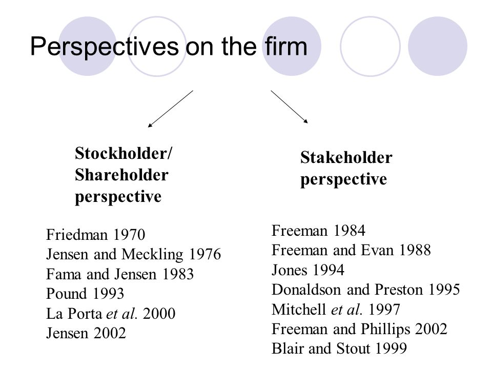 Shareholder perspectives on firm Primarily based on principal-agent view of firm (articulated by Jensen and Meckling 1976, Fama and Jensen 1983) Firm is a 'nexus of contracts' (Jensen and Meckling 1976:310) between shareholder (principals) and managers (agents) – premise of separation of ownership and control Primary responsibility of managers is to maximise wealth to shareholders, managers have 'fiduciary' duty to shareholders
