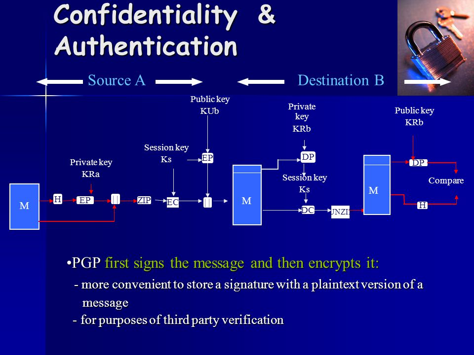 Confidentiality & Authentication M H EP | Private key KRa ZIP Public key KUb EC EP | DC Session key Ks DP Private key KRb M UNZIP Session key Ks DP Compare H M Public key KRb Source ADestination B PGP first signs the message and then encrypts it:PGP first signs the message and then encrypts it: - more convenient to store a signature with a plaintext version of a - more convenient to store a signature with a plaintext version of a message message - for purposes of third party verification - for purposes of third party verification