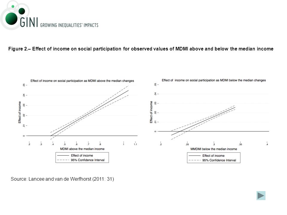 Figure 2.– Effect of income on social participation for observed values of MDMI above and below the median income Source: Lancee and van de Werfhorst (2011: 31)