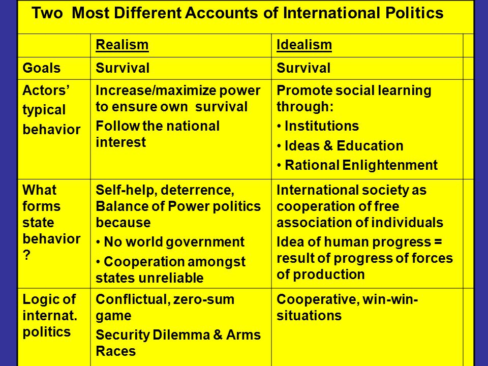 Two Most Different Accounts of International Politics RealismIdealism GoalsSurvival Actors' typical behavior Increase/maximize power to ensure own survival Follow the national interest Promote social learning through: Institutions Ideas & Education Rational Enlightenment What forms state behavior .