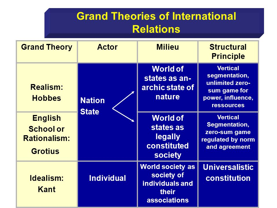 Grand TheoryActorMilieuStructural Principle Realism: Hobbes Nation State World of states as an- archic state of nature Vertical segmentation, unlimited zero- sum game for power, influence, ressources English School or Rationalism: Grotius ) World of states as legally constituted society Vertical Segmentation, zero-sum game regulated by norm and agreement Idealism: Kant Individual World society as society of individuals and their associations Universalistic constitution Grand Theories of International Relations