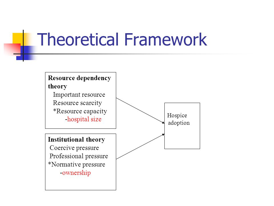 Theoretical Framework Resource dependency theory Important resource Resource scarcity *Resource capacity -hospital size Institutional theory Coercive pressure Professional pressure *Normative pressure -ownership Hospice adoption