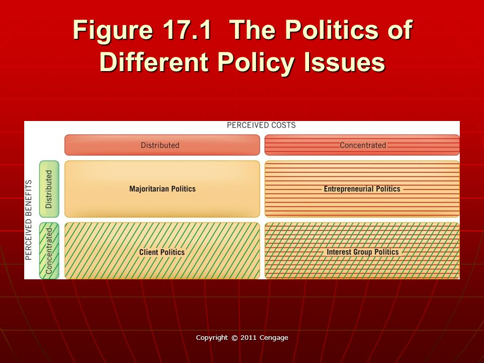 Figure 17.1 The Politics of Different Policy Issues Copyright © 2011 Cengage