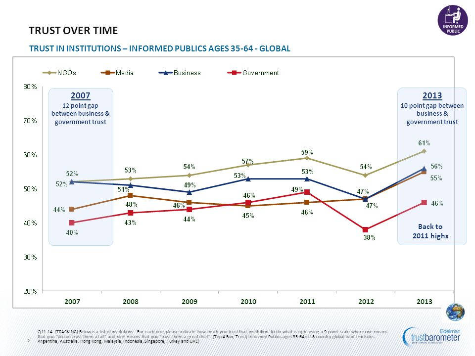 TRUST OVER TIME TRUST IN INSTITUTIONS – INFORMED PUBLICS AGES 35-64 - GLOBAL Q11-14.