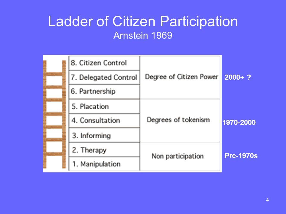 4 Ladder of Citizen Participation Arnstein 1969 Pre-1970s 1970-2000 2000+