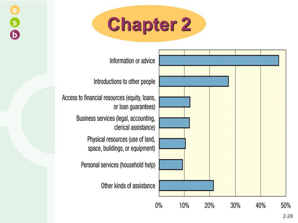 e s b Chapter 2 2-28