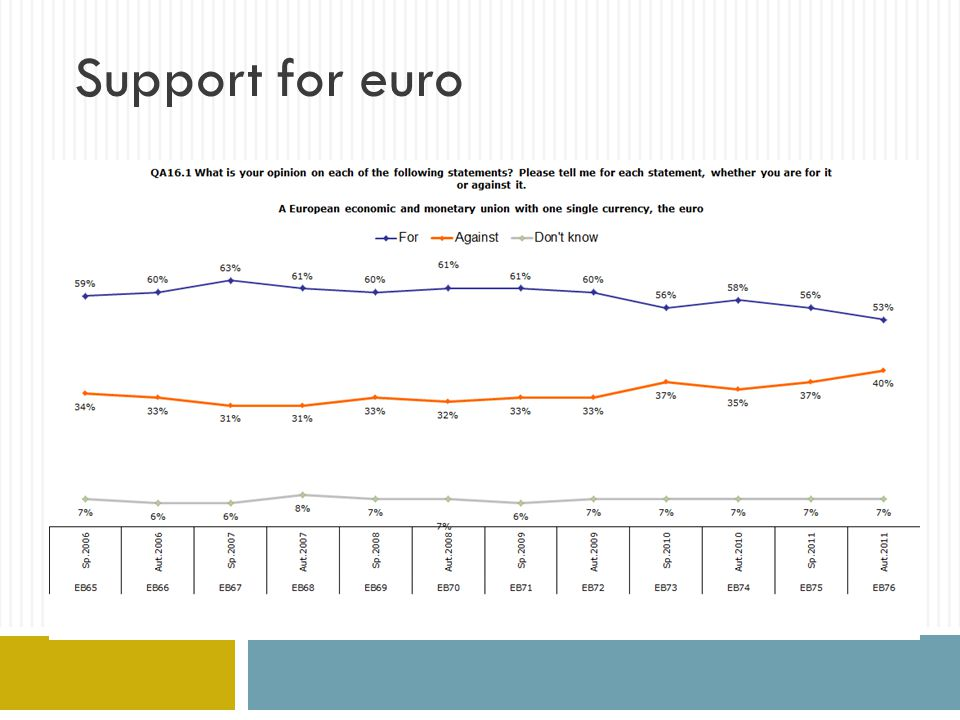 Support for euro