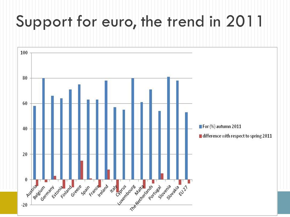 Support for euro, the trend in 2011