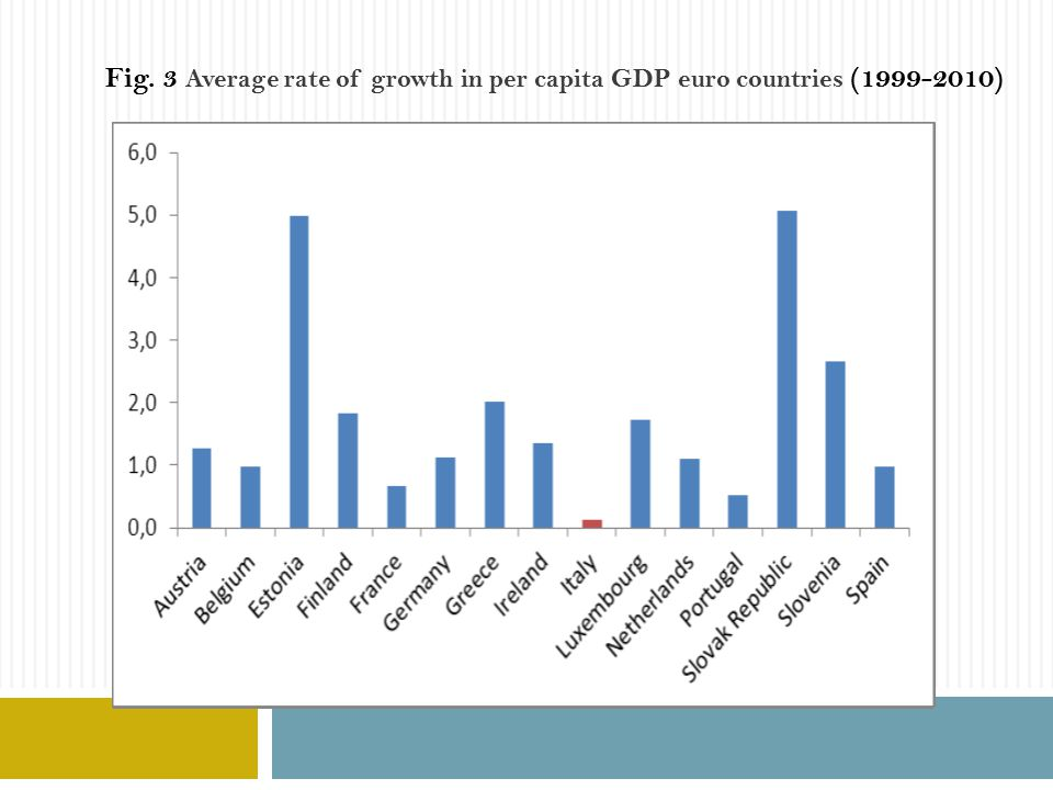 Fig. 3 Average rate of growth in per capita GDP euro countries (1999-2010)