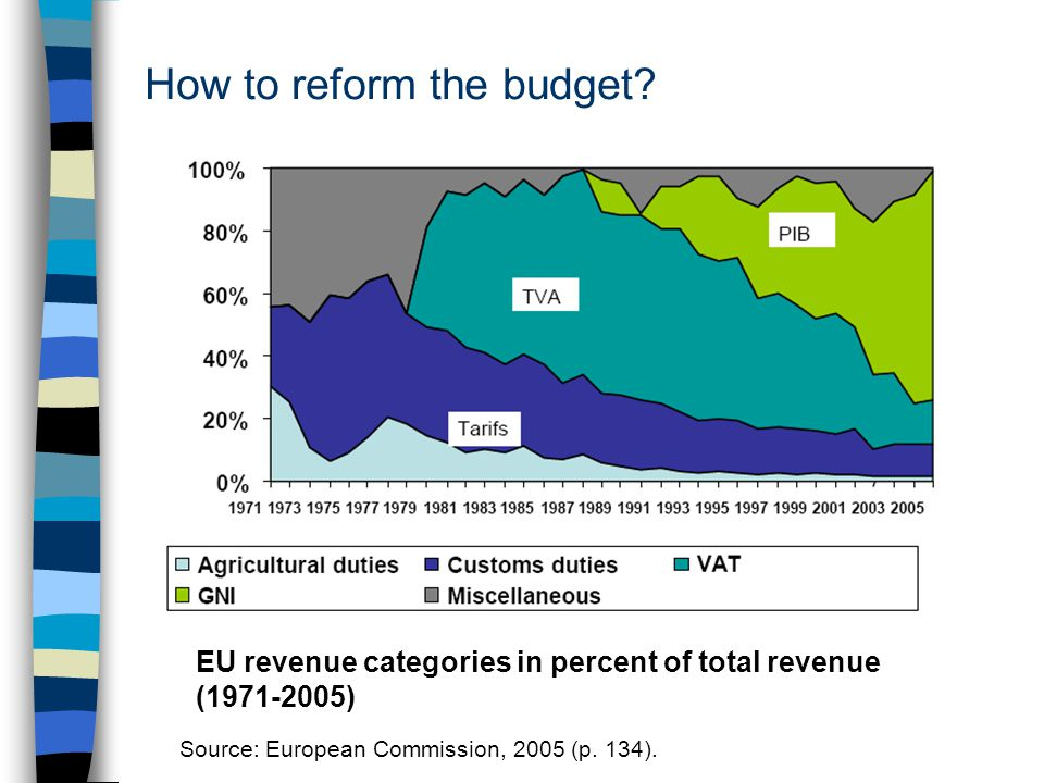 How to reform the budget. Source: European Commission, 2005 (p.