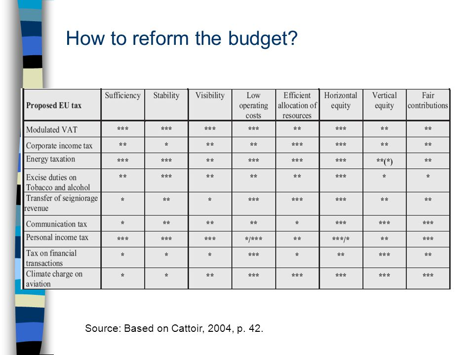 How to reform the budget Source: Based on Cattoir, 2004, p. 42.
