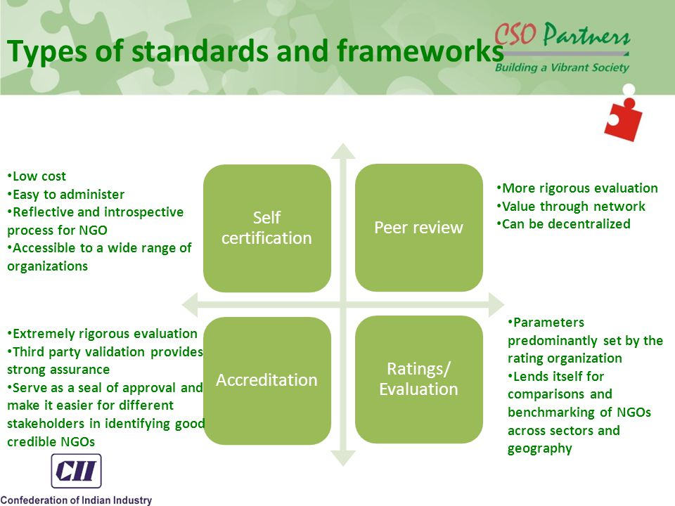 Types of standards and frameworks Self certification Ratings/ Evaluation AccreditationPeer review Low cost Easy to administer Reflective and introspective process for NGO Accessible to a wide range of organizations More rigorous evaluation Value through network Can be decentralized Parameters predominantly set by the rating organization Lends itself for comparisons and benchmarking of NGOs across sectors and geography Extremely rigorous evaluation Third party validation provides strong assurance Serve as a seal of approval and make it easier for different stakeholders in identifying good credible NGOs