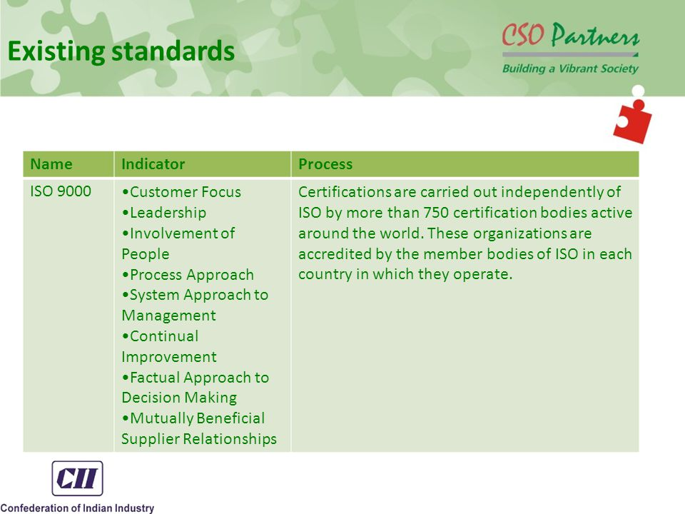 Existing standards NameIndicatorProcess ISO 9000Customer Focus Leadership Involvement of People Process Approach System Approach to Management Continual Improvement Factual Approach to Decision Making Mutually Beneficial Supplier Relationships Certifications are carried out independently of ISO by more than 750 certification bodies active around the world.