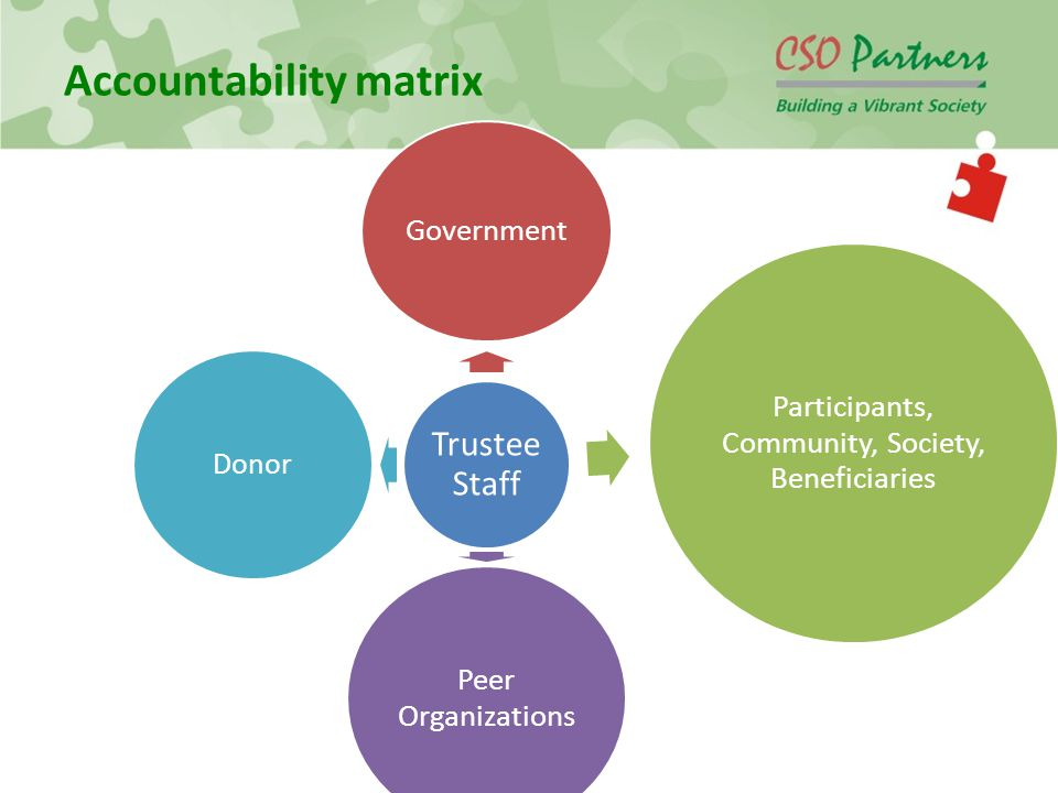 Accountability matrix Trustee Staff Government Participants, Community, Society, Beneficiaries Peer Organizations Donor