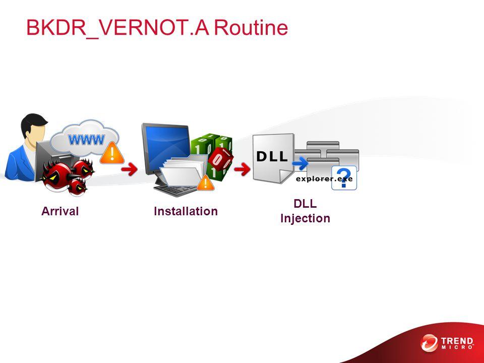 BKDR_VERNOT.A Routine ArrivalInstallation DLL Injection
