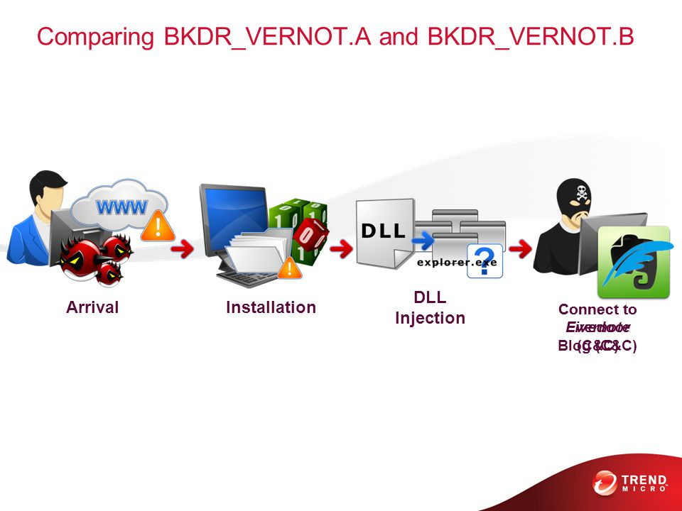 Comparing BKDR_VERNOT.A and BKDR_VERNOT.B ArrivalInstallation DLL Injection Connect to Evernote (C&C) Connect to Livedoor Blog (C&C)