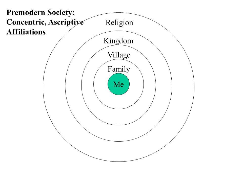 Social Movement Typology