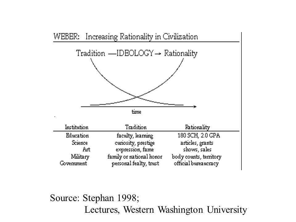 Source: Stephan 1998; Lectures, Western Washington University