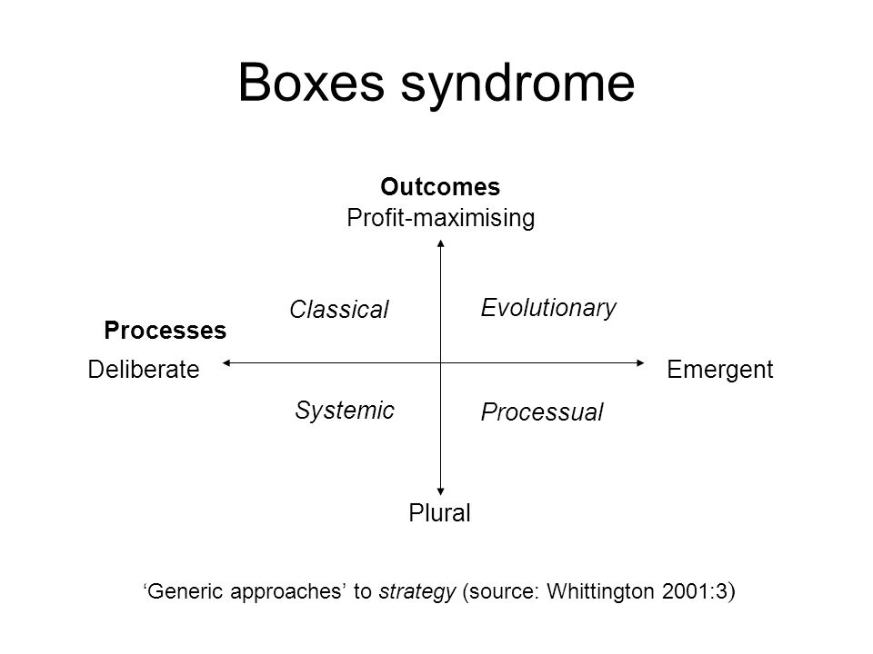 Boxes syndrome DeliberateEmergent Profit-maximising Plural Outcomes Processes Classical Evolutionary Systemic Processual 'Generic approaches' to strat