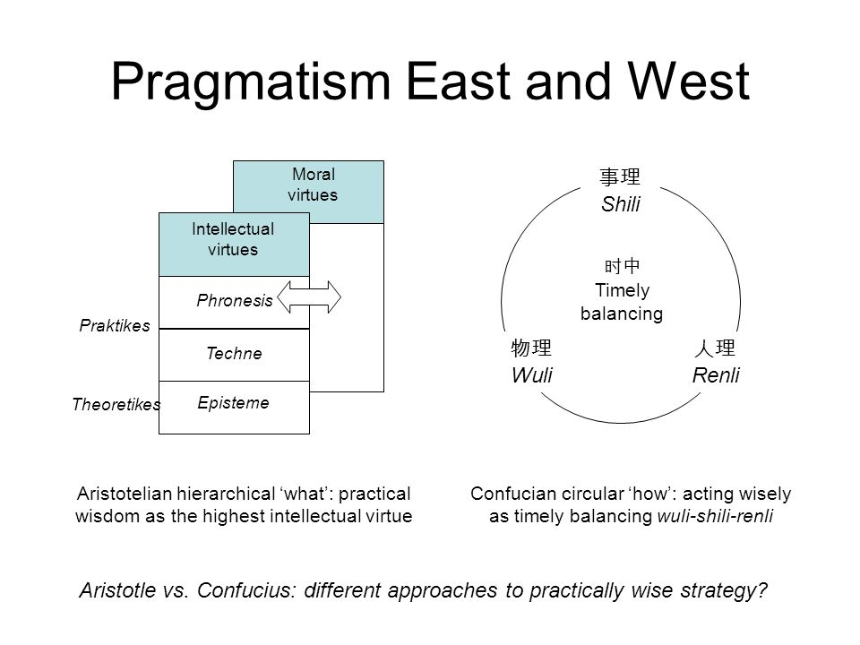 Pragmatism East and West 物理 Wuli 人理 Renli 事理 Shili 时中 Timely balancing Confucian circular 'how': acting wisely as timely balancing wuli-shili-renli Intellectual virtues Moral virtues Phronesis Techne Episteme Aristotelian hierarchical 'what': practical wisdom as the highest intellectual virtue Theoretikes Praktikes Aristotle vs.