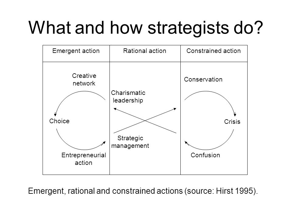 What and how strategists do.