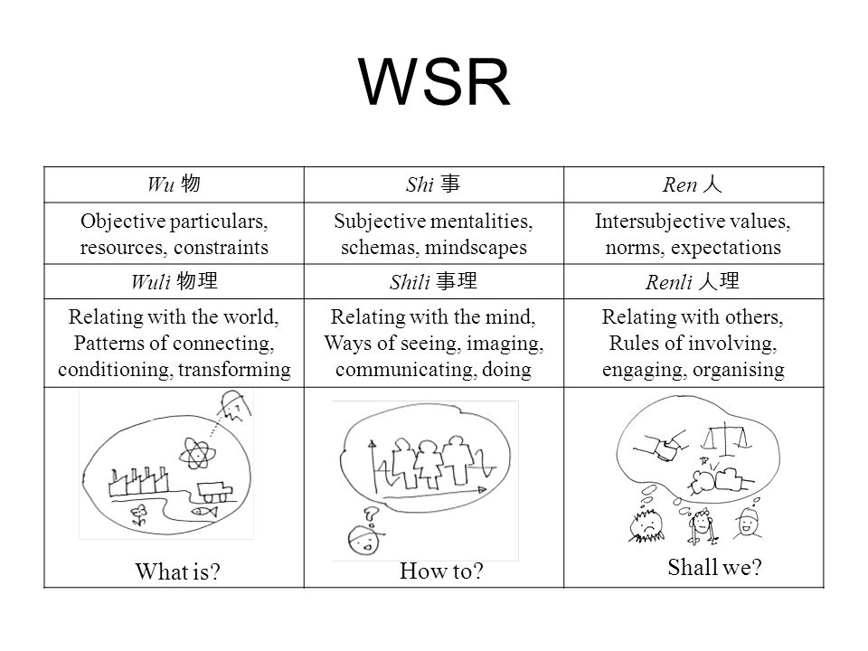 WSR What is. How to. Shall we.