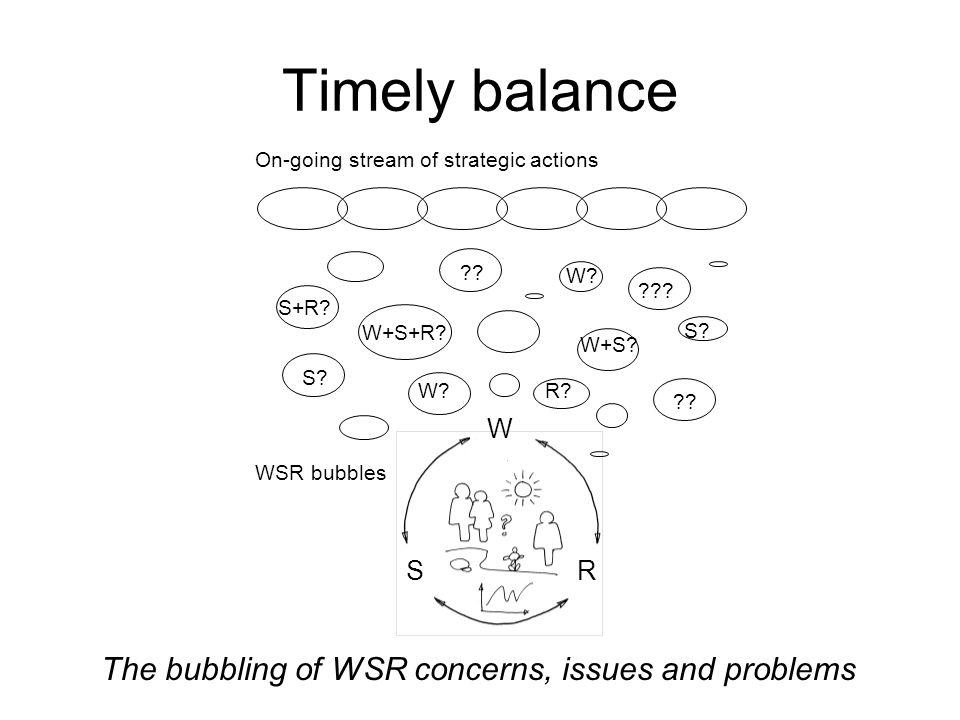 Timely balance W. S. S+R. W+S+R. R. W+S. . .