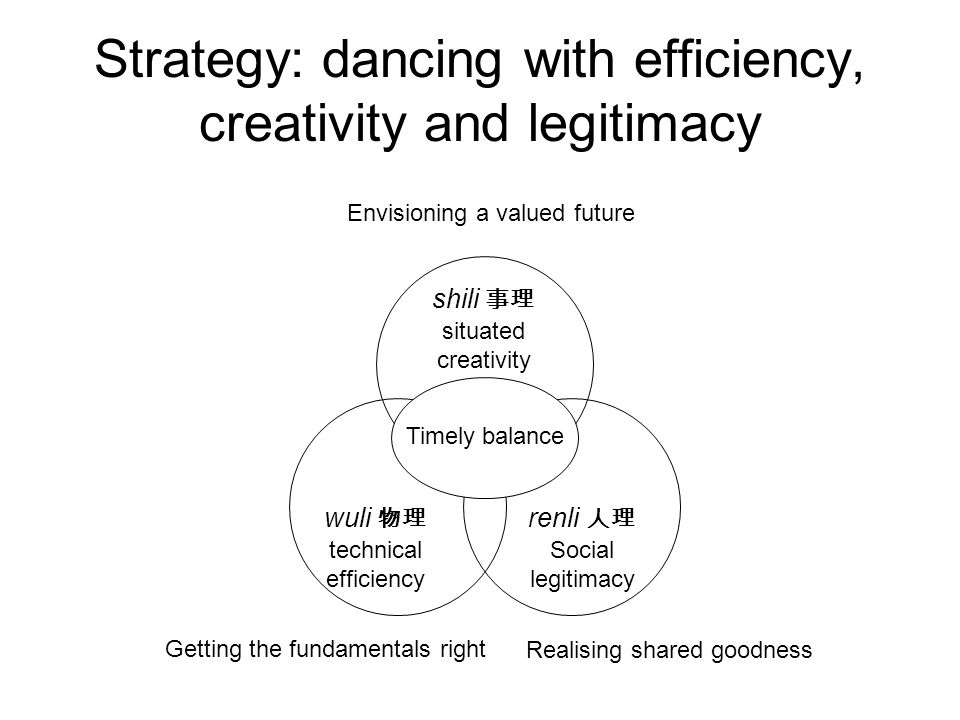 Strategy: dancing with efficiency, creativity and legitimacy Getting the fundamentals right Envisioning a valued future Realising shared goodness shili 事理 situated creativity wuli 物理 technical efficiency renli 人理 Social legitimacy Timely balance