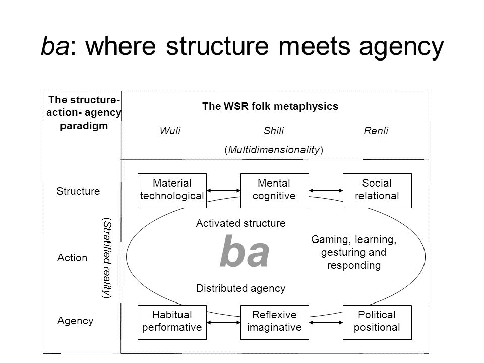 ba: where structure meets agency The WSR folk metaphysics WuliShiliRenli (Multidimensionality) ( Stratified reality ) Structure Agency Action The stru