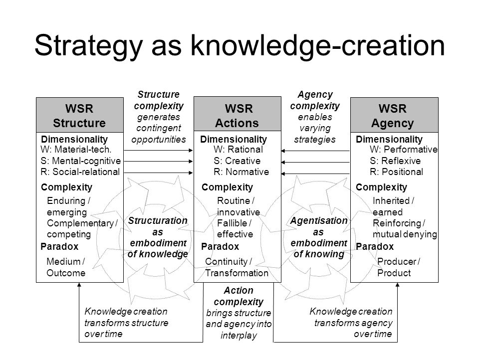 Strategy as knowledge-creation Dimensionality W: Material-tech. S: Mental-cognitive R: Social-relational Complexity Enduring / emerging Complementary