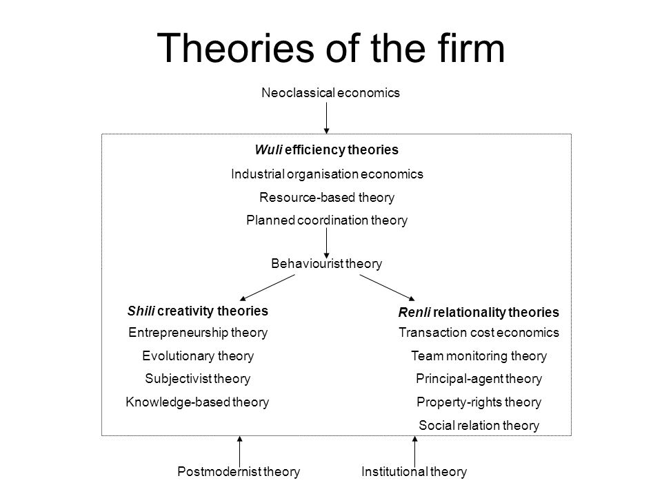 Theories of the firm Industrial organisation economics Resource-based theory Planned coordination theory Entrepreneurship theory Evolutionary theory S