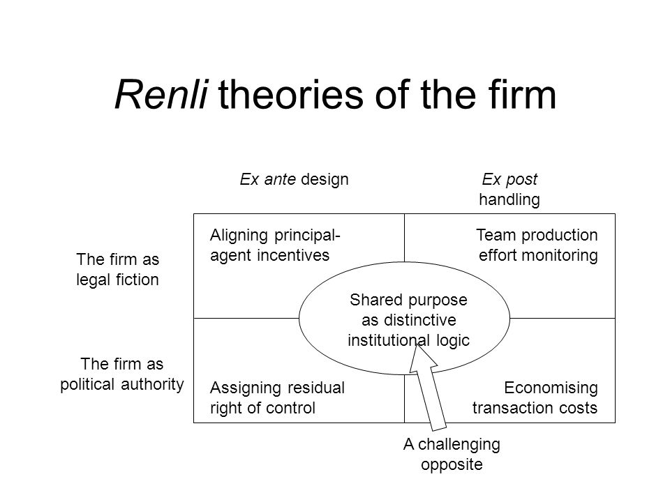 Renli theories of the firm Ex ante designEx post handling The firm as legal fiction The firm as political authority Aligning principal- agent incentiv
