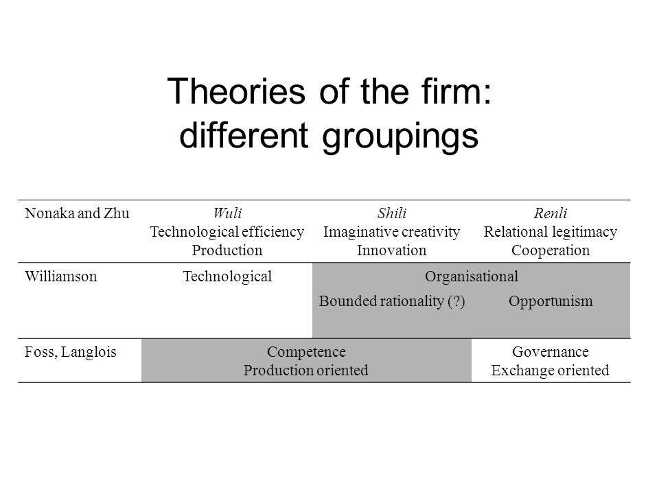 Theories of the firm: different groupings Nonaka and ZhuWuli Technological efficiency Production Shili Imaginative creativity Innovation Renli Relatio