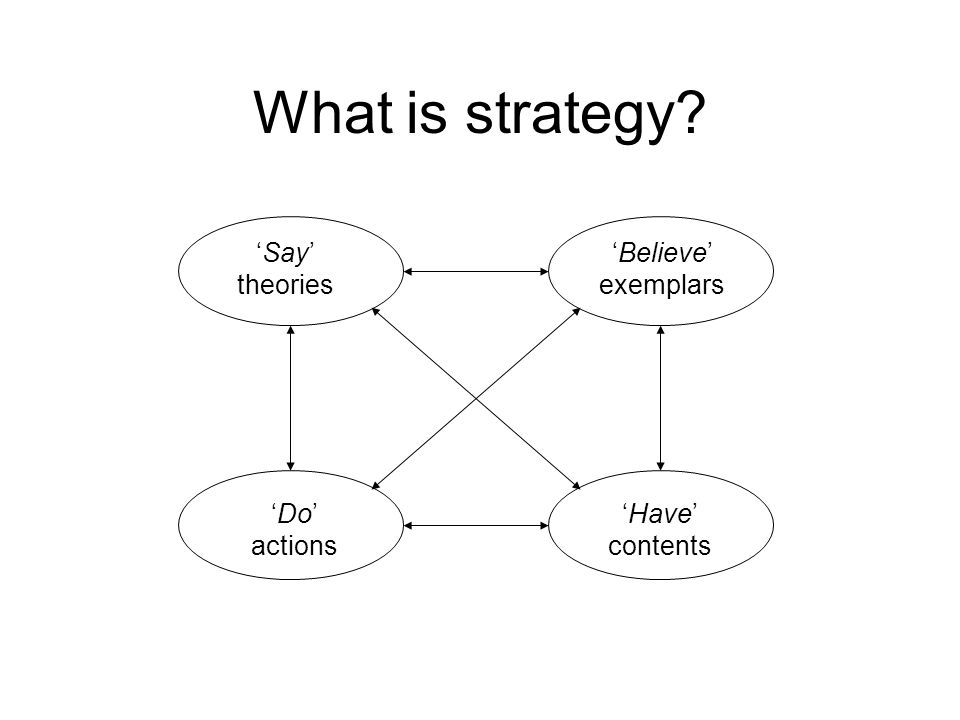 What is strategy 'Say' theories 'Have' contents 'Do' actions 'Believe' exemplars