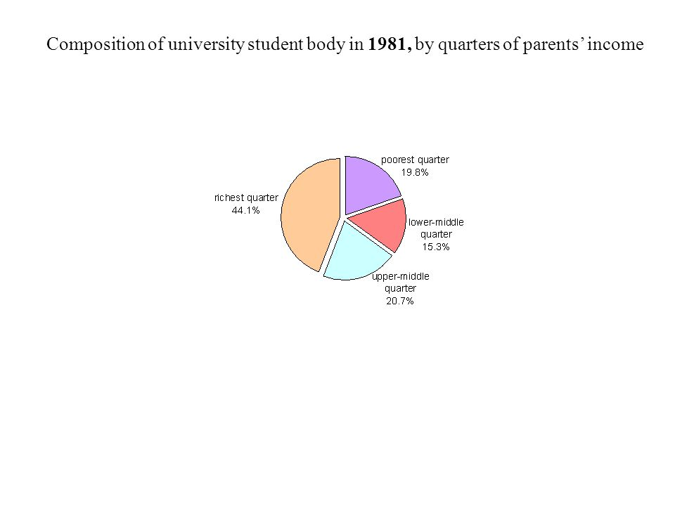 Composition of university student body in 1981, by quarters of parents' income