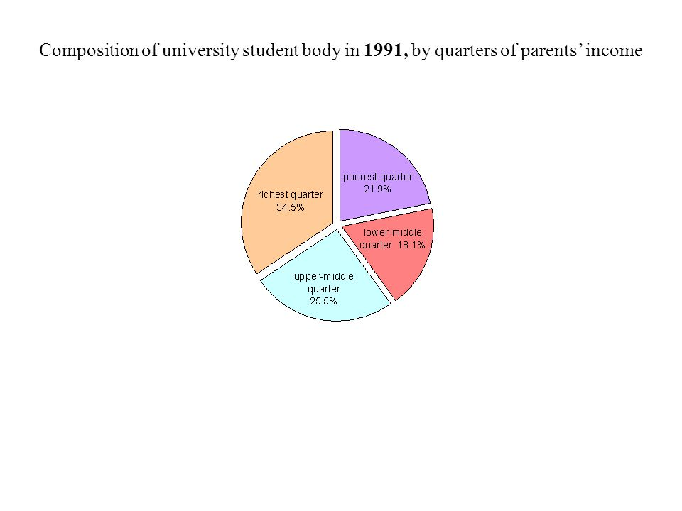 Composition of university student body in 1991, by quarters of parents' income