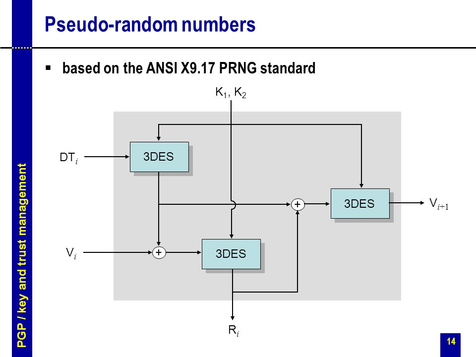 14 Pseudo-random numbers  based on the ANSI X9.17 PRNG standard 3DES + + DT i ViVi V i+1 K 1, K 2 RiRi PGP / key and trust management