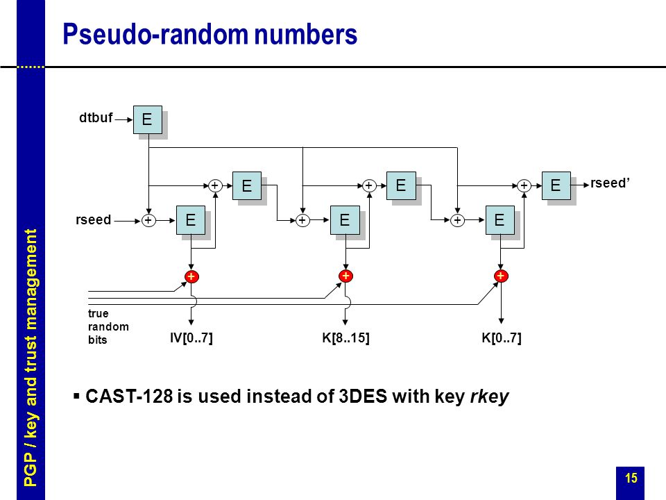 15 Pseudo-random numbers E E E E E E + + E E E E + + E E E E + + + ++ dtbuf rseed rseed' IV[0..7]K[8..15]K[0..7] true random bits  CAST-128 is used instead of 3DES with key rkey PGP / key and trust management