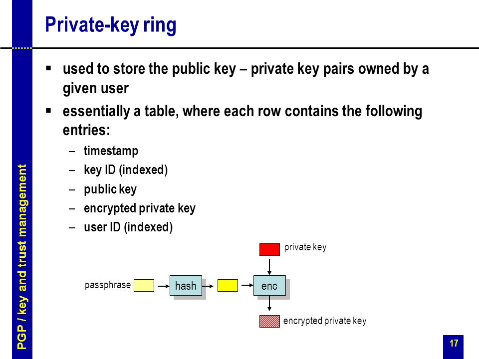 17 Private-key ring  used to store the public key – private key pairs owned by a given user  essentially a table, where each row contains the following entries: – timestamp – key ID (indexed) – public key – encrypted private key – user ID (indexed) enc passphrase hash private key encrypted private key PGP / key and trust management