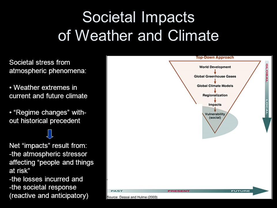 Societal Impacts of Weather and Climate Societal stress from atmospheric phenomena: Weather extremes in current and future climate Regime changes with- out historical precedent Net impacts result from: -the atmospheric stressor affecting people and things at risk -the losses incurred and -the societal response (reactive and anticipatory)