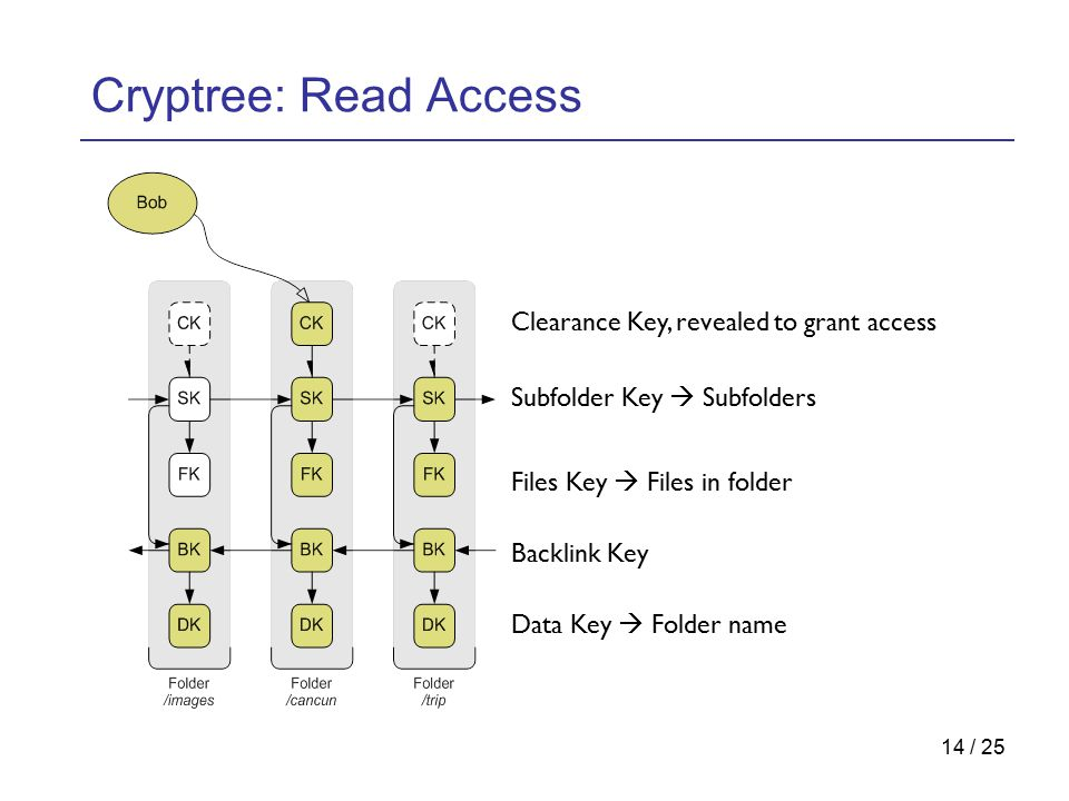 14 / 25 Cryptree: Read Access Clearance Key, revealed to grant access Subfolder Key  Subfolders Files Key  Files in folder Backlink Key Data Key  Folder name