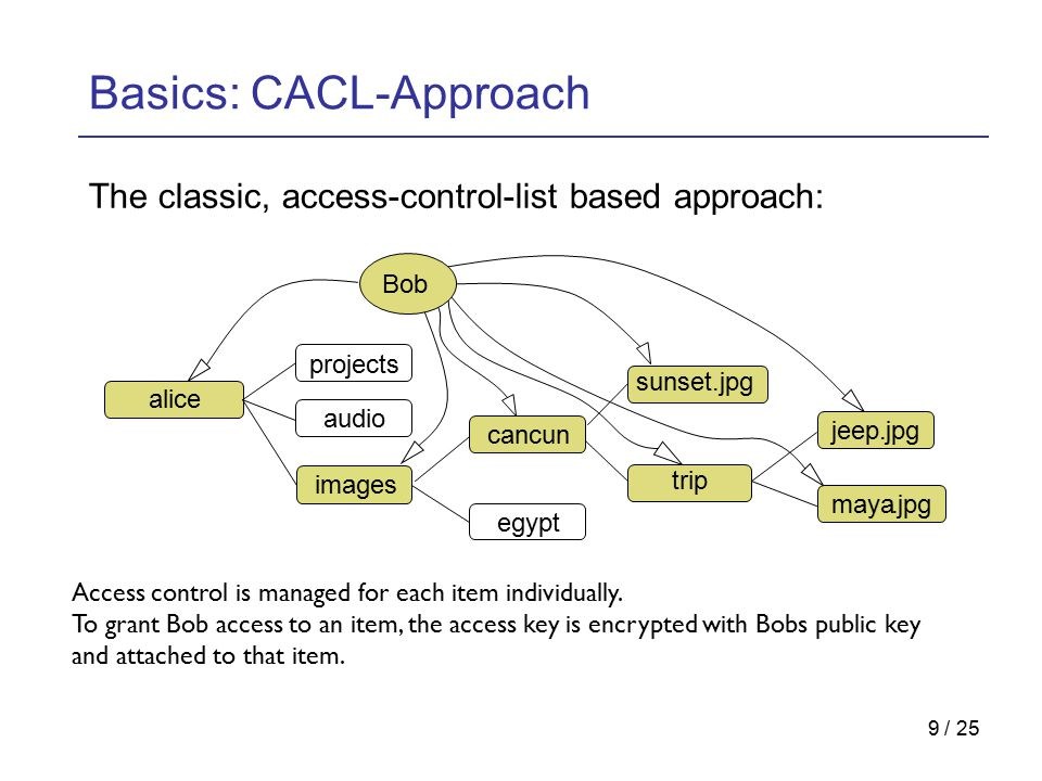 20 / 25 Performance Besides its semantical advantages, the Cryptree should also perform better than the CACL-Approach.