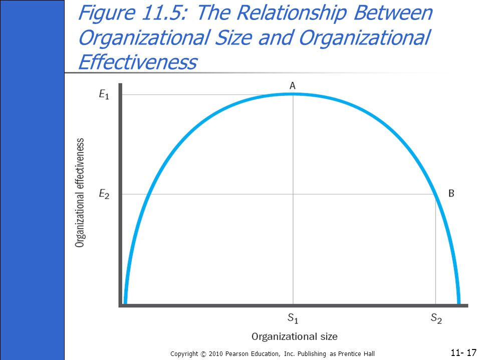 11- Copyright © 2010 Pearson Education, Inc. Publishing as Prentice Hall 17 Figure 11.5: The Relationship Between Organizational Size and Organization