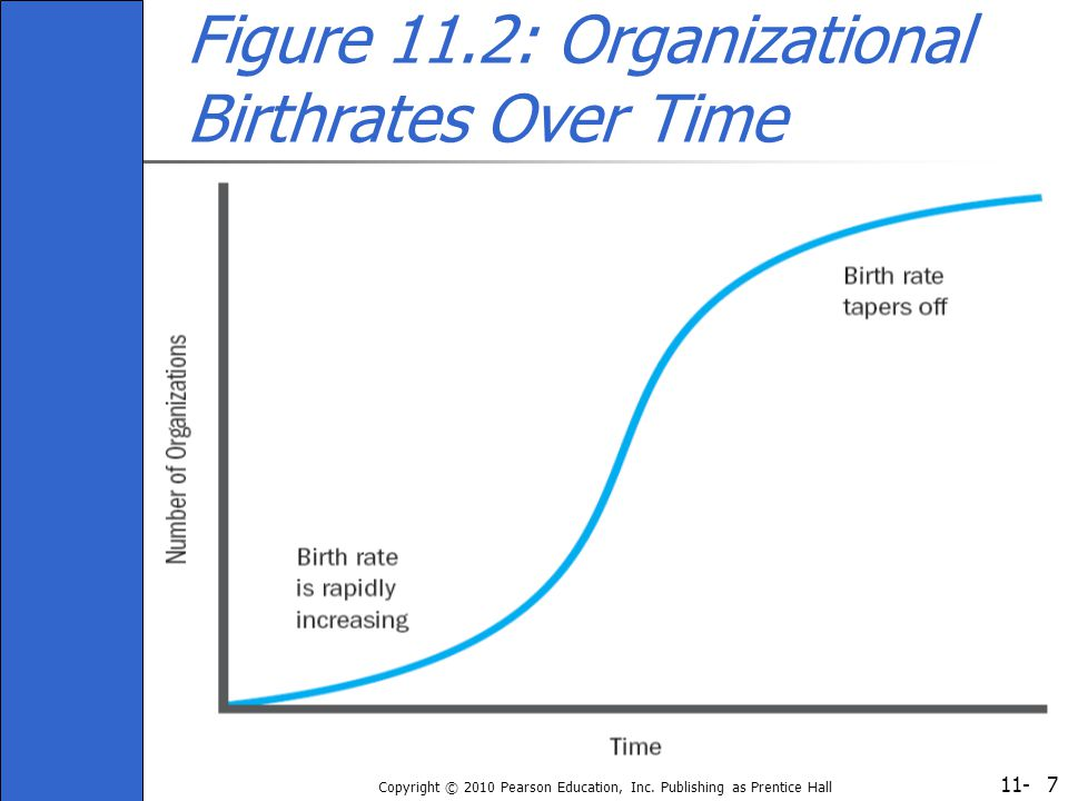 11- Copyright © 2010 Pearson Education, Inc. Publishing as Prentice Hall 7 Figure 11.2: Organizational Birthrates Over Time