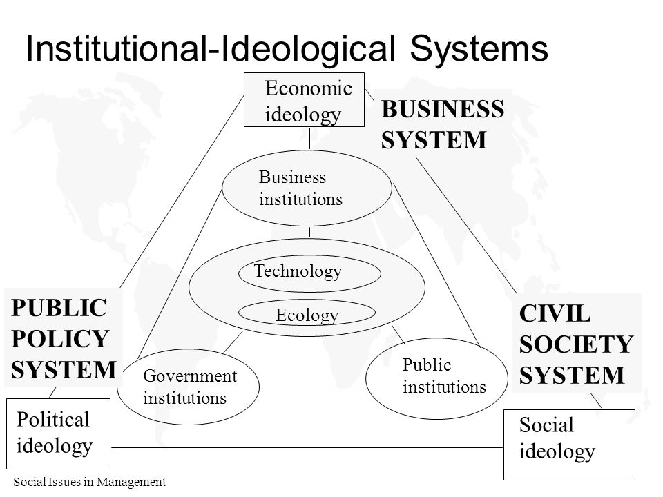 Social Issues in Management Institutional-Ideological Systems Economic ideology Business institutions Technology Ecology Government institutions Public institutions Political ideology Social ideology BUSINESS SYSTEM PUBLIC POLICY SYSTEM CIVIL SOCIETY SYSTEM